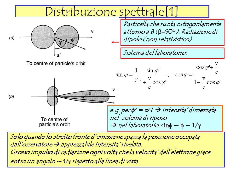 Distribuzione spettrale[1]